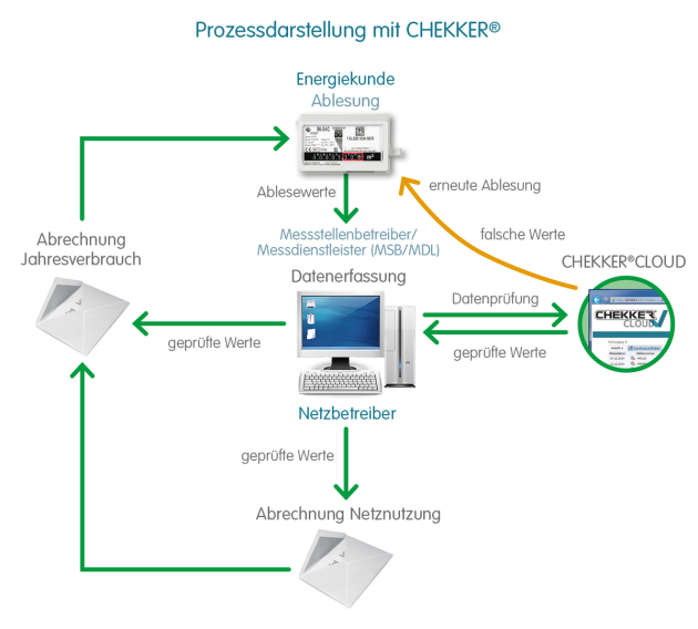 CHEKKER CLOUD Prozess